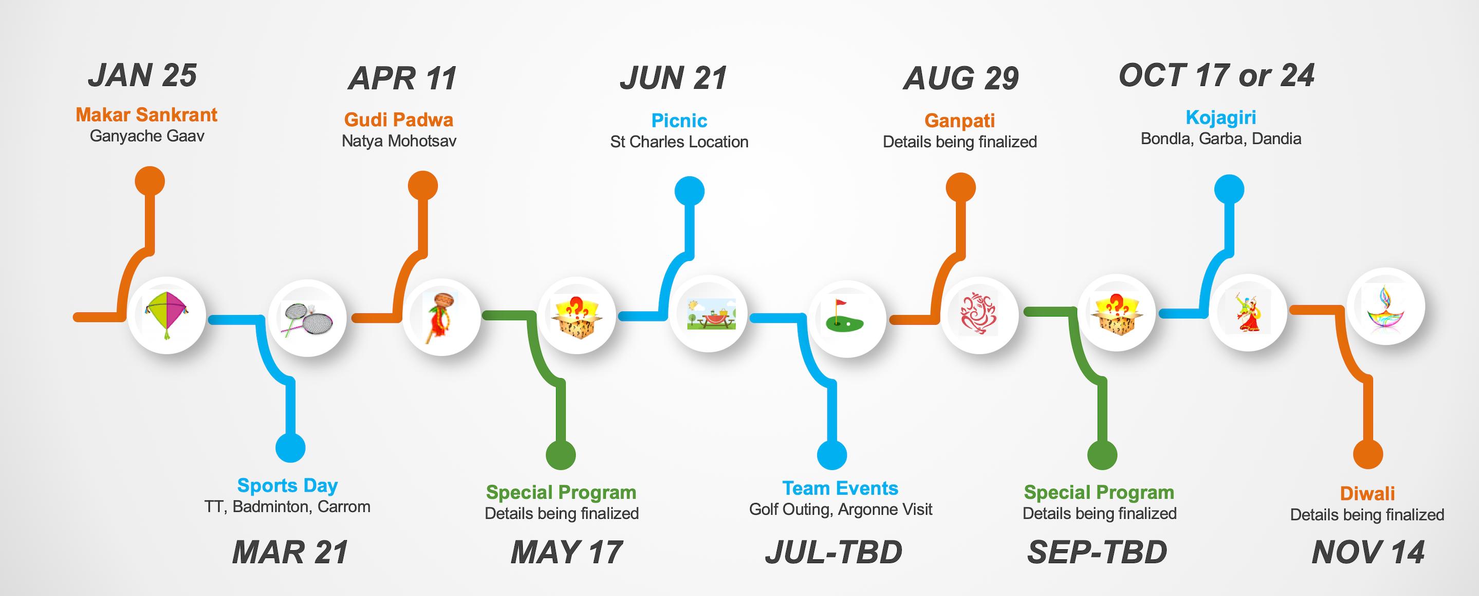 MMC 2020 Program Timeline